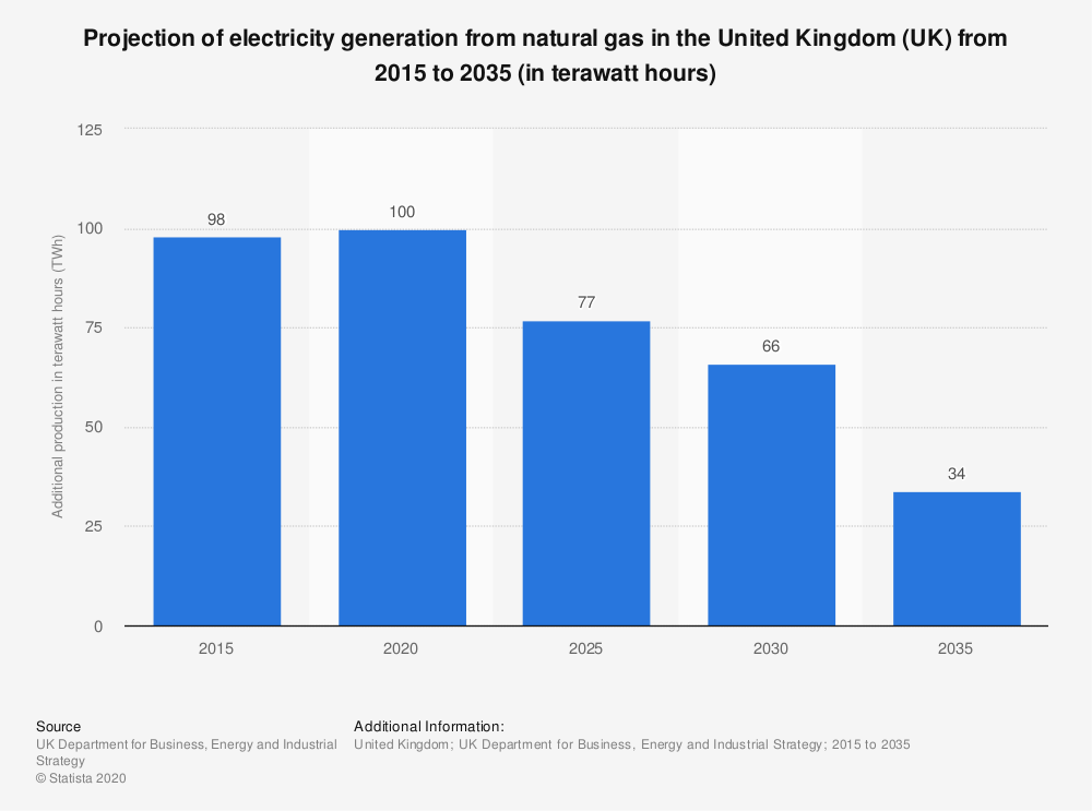 Statistic: Projection of electricity generation from natural gas in the United Kingdom (UK) from 2015 to 2035 (in terawatt hours) | Statista