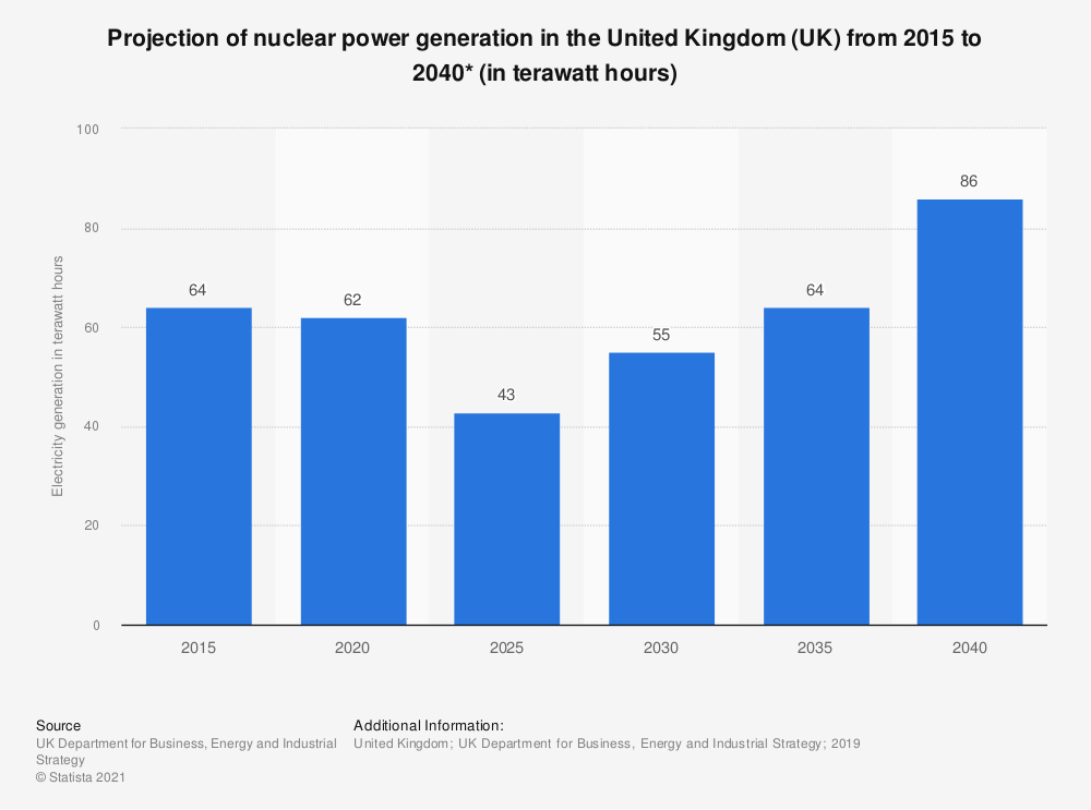 Statistic: Projection of nuclear power generation in the United Kingdom (UK) from 2015 to 2035 (in terawatt hours)   Statista
