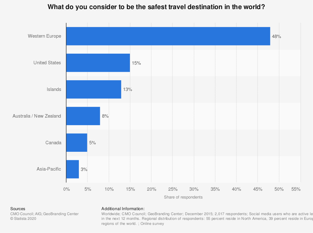 Statistic: What do you consider to be the safest travel destination in the world? | Statista