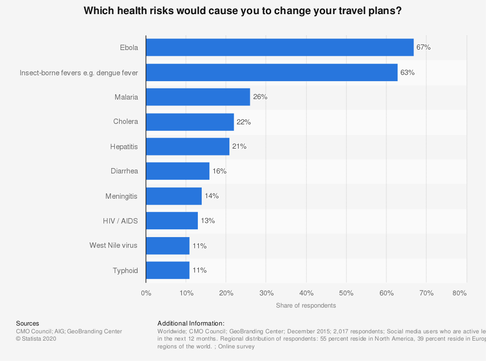 Statistic: Which health risks would cause you to change your travel plans? | Statista