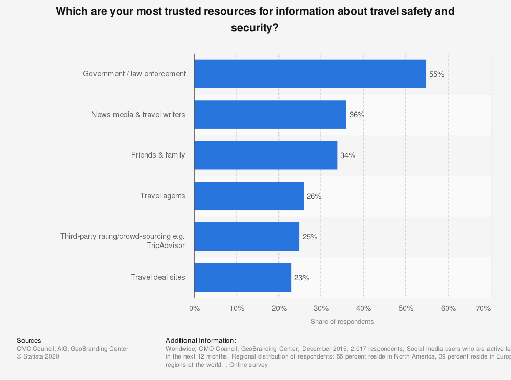 Statistic: Which are your most trusted resources for information about travel safety and security? | Statista