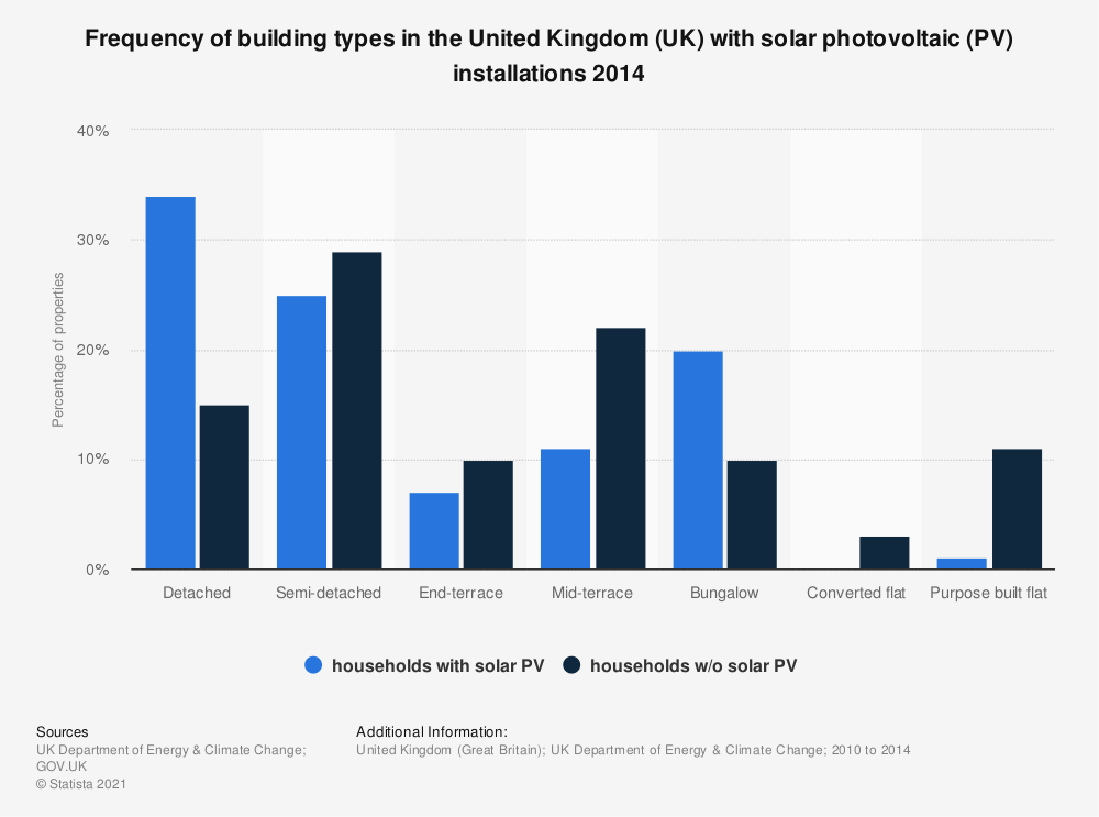 Statistic: Frequency of building types in the United Kingdom (UK) with solar photovoltaic (PV) installations 2014 | Statista