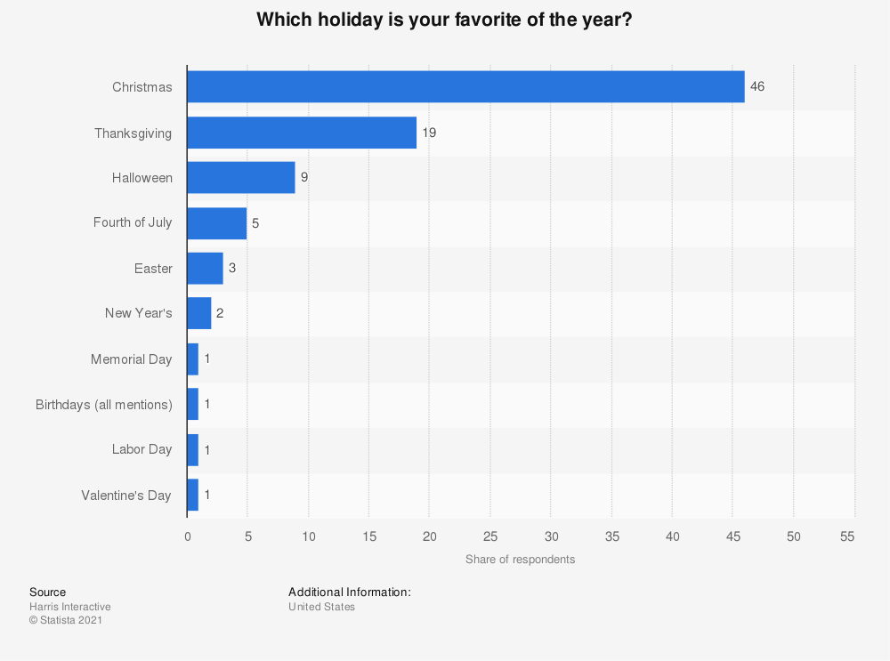 Poll Of Percent Of People Who Prefer Real Christmas Trees 2020 United States   favorite holiday of the year 2015 | Statista