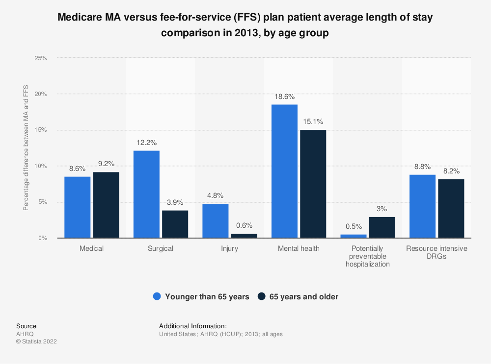 Statistic: Medicare MA versus fee-for-service (FFS) plan patient average length of stay comparison in 2013, by age group | Statista