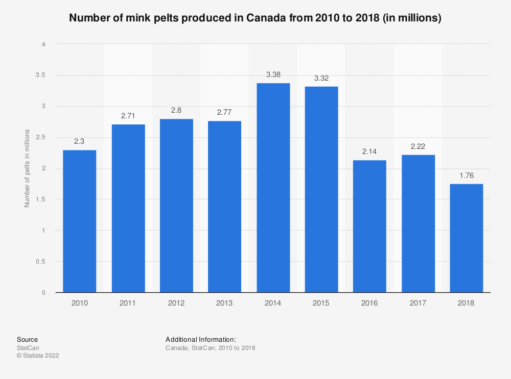 Statistic: Number of mink pelts produced in Canada from 2010 to 2017 (in millions) | Statista