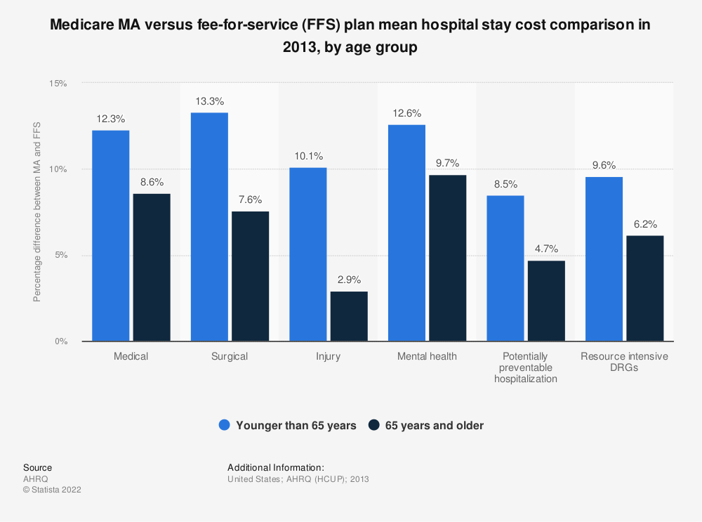 Statistic: Medicare MA versus fee-for-service (FFS) plan mean hospital stay cost comparison in 2013, by age group | Statista