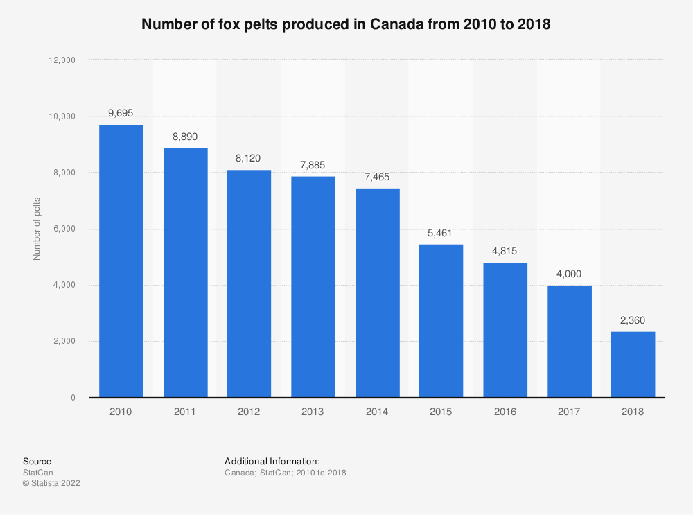 Statistic: Number of fox pelts produced in Canada from 2010 to 2018 | Statista