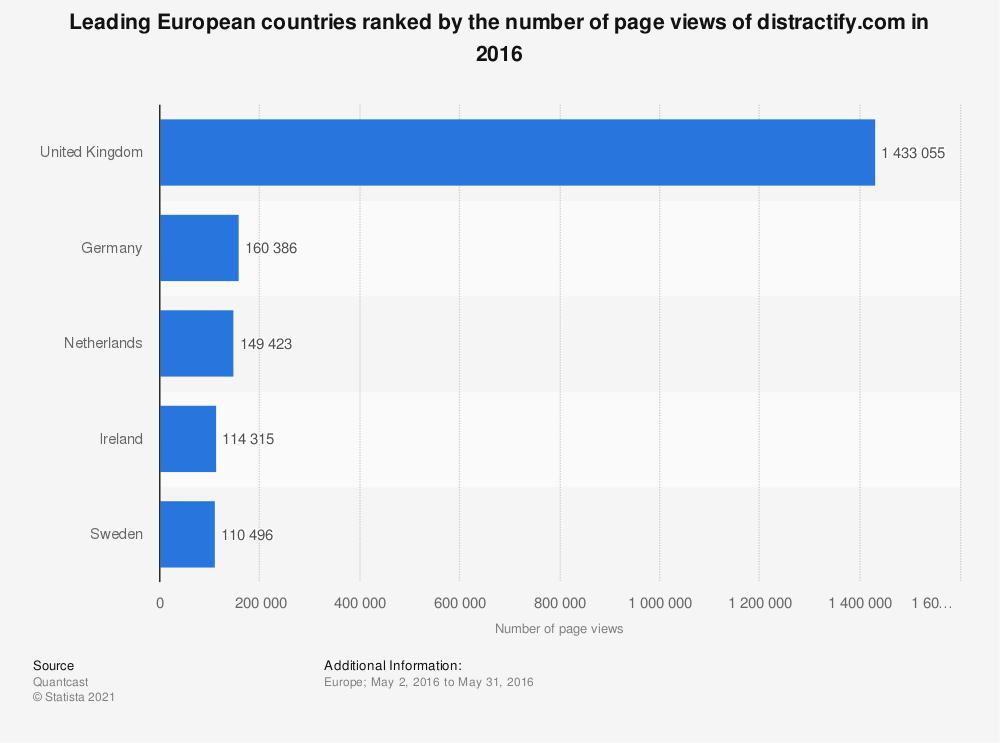 Statistic: Leading European countries ranked by the number of page views of distractify.com in 2016   Statista