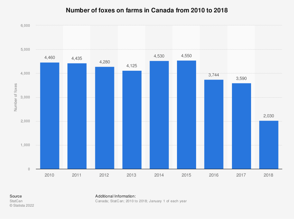 Statistic: Number of foxes on farms in Canada from 2010 to 2018 | Statista