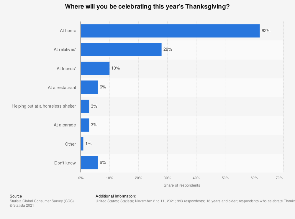 Statistic: Where will you be celebrating this year's Thanksgiving? | Statista