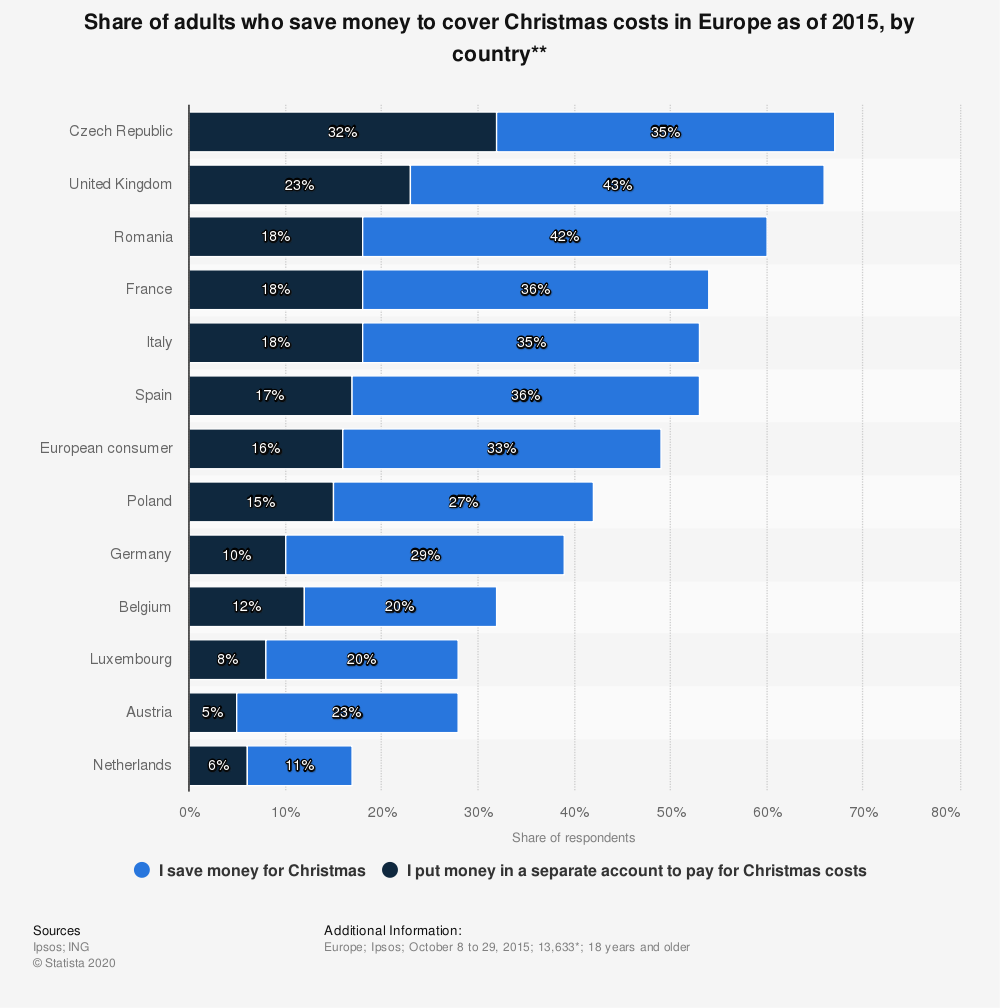Statistic: Share of adults who save money to cover Christmas costs in Europe as of 2015, by country** | Statista