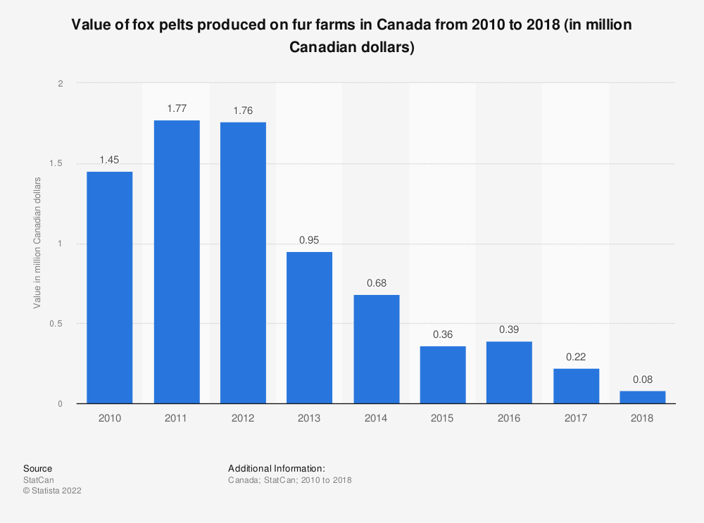 Statistic: Value of fox pelts produced on fur farms in Canada from 2010 to 2018 (in million Canadian dollars) | Statista