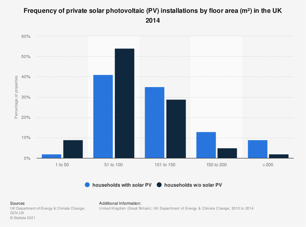 Statistic: Frequency of private solar photovoltaic (PV) installations by floor area (m²) in the UK 2014 | Statista