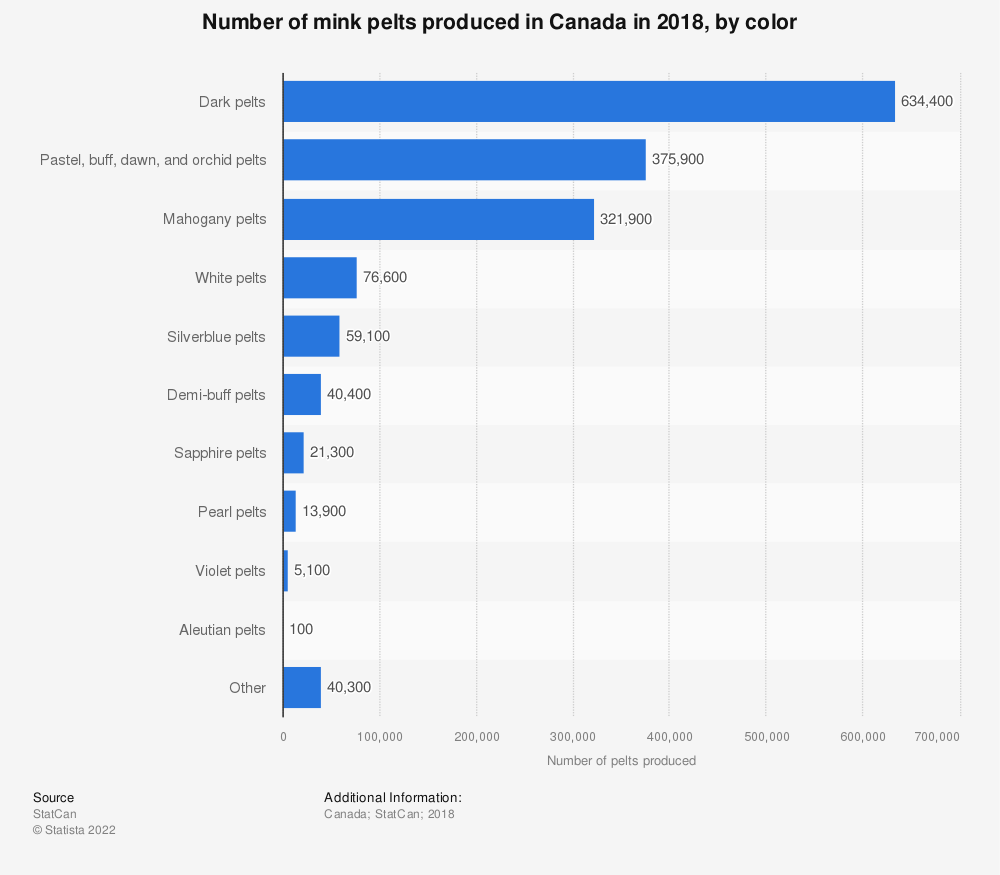 Statistic: Number of mink pelts produced in Canada in 2017, by color  | Statista