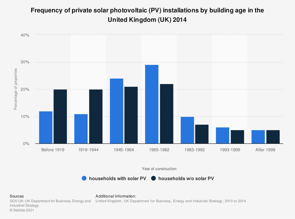 Statistic: Frequency of private solar photovoltaic (PV) installations by building age in the United Kingdom (UK) 2014 | Statista