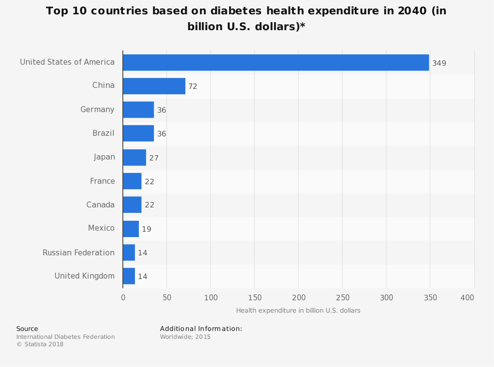 Statistic: Top 10 countries based on diabetes health expenditure in 2040 (in billion U.S. dollars)*   Statista
