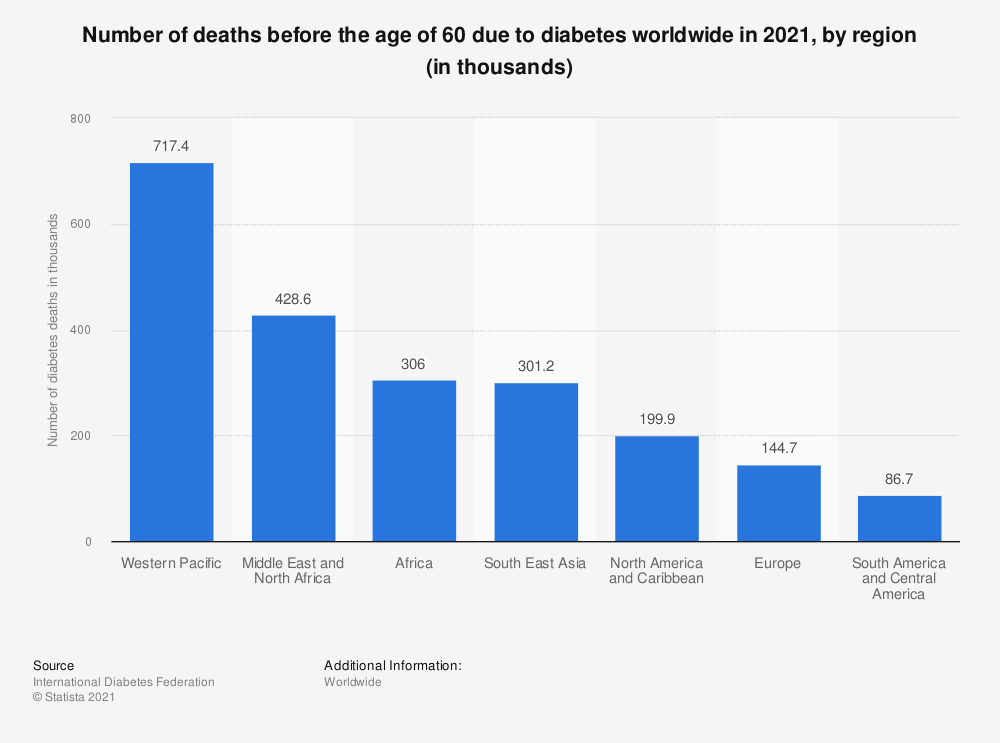 Statistic: Number of deaths before the age of 60 due to diabetes worldwide in 2019, by region (in thousands) | Statista