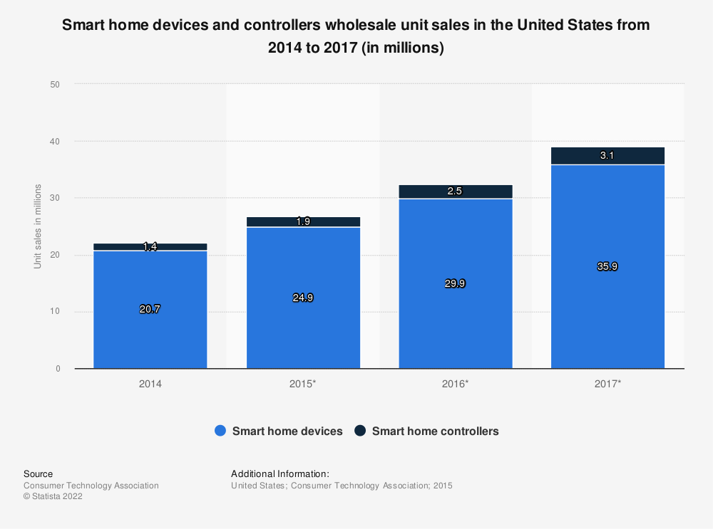 Statistic: Smart home devices and controllers wholesale unit sales in the United States from 2014 to 2017 (in millions) | Statista