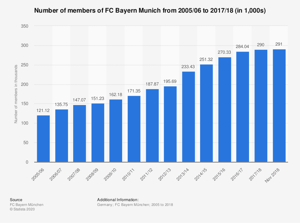 Statistic: Number of members of FC Bayern Munich from 2005/06 to 2017/18 (in 1,000s) | Statista