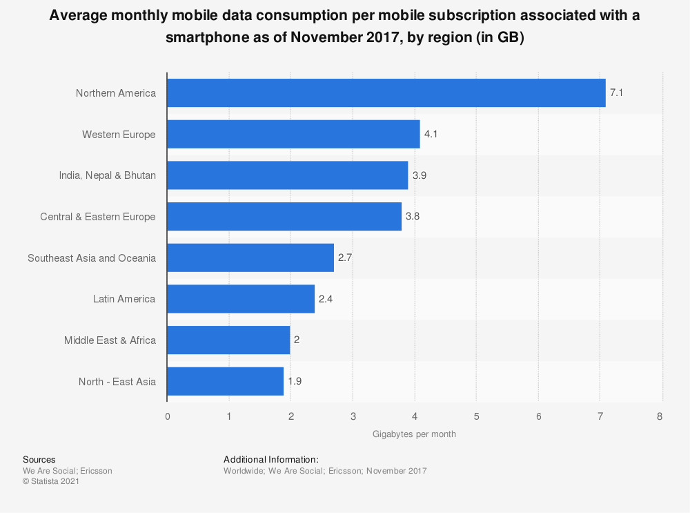 Statistic: Average monthly mobile data consumption per mobile subscription associated with a smartphone as of November 2017, by region (in GB) | Statista