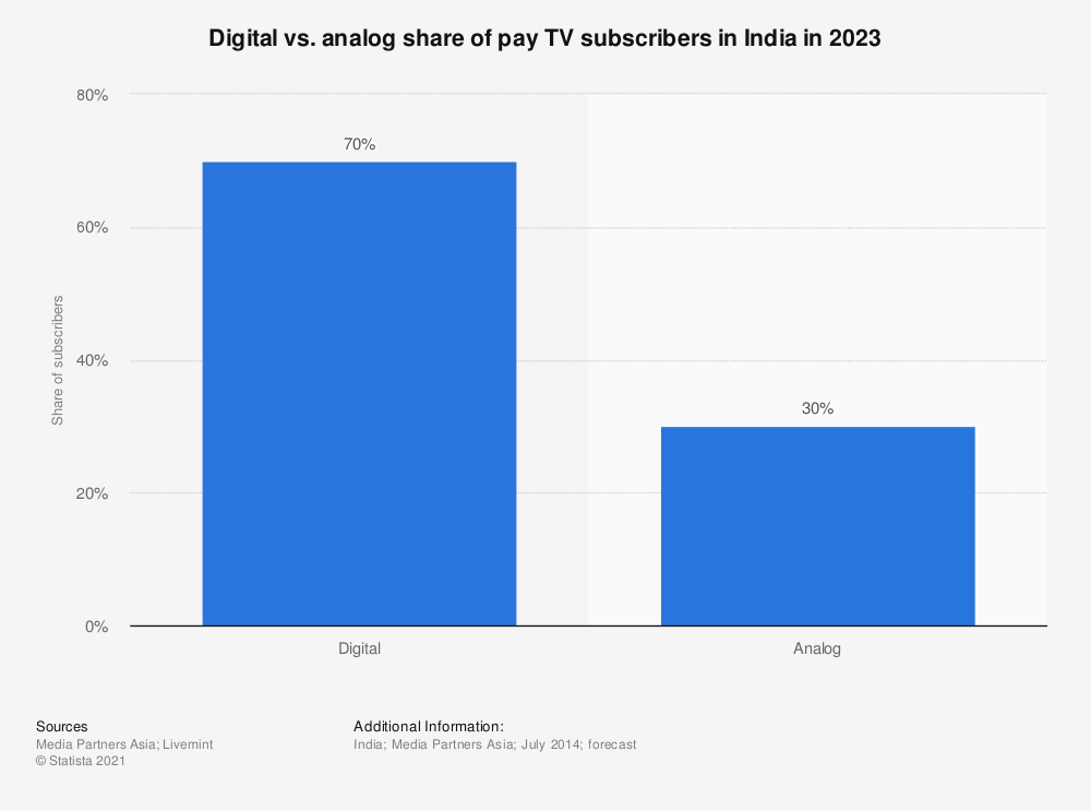 Statistic: Digital vs. analog share of pay TV subscribers in India in 2023 | Statista