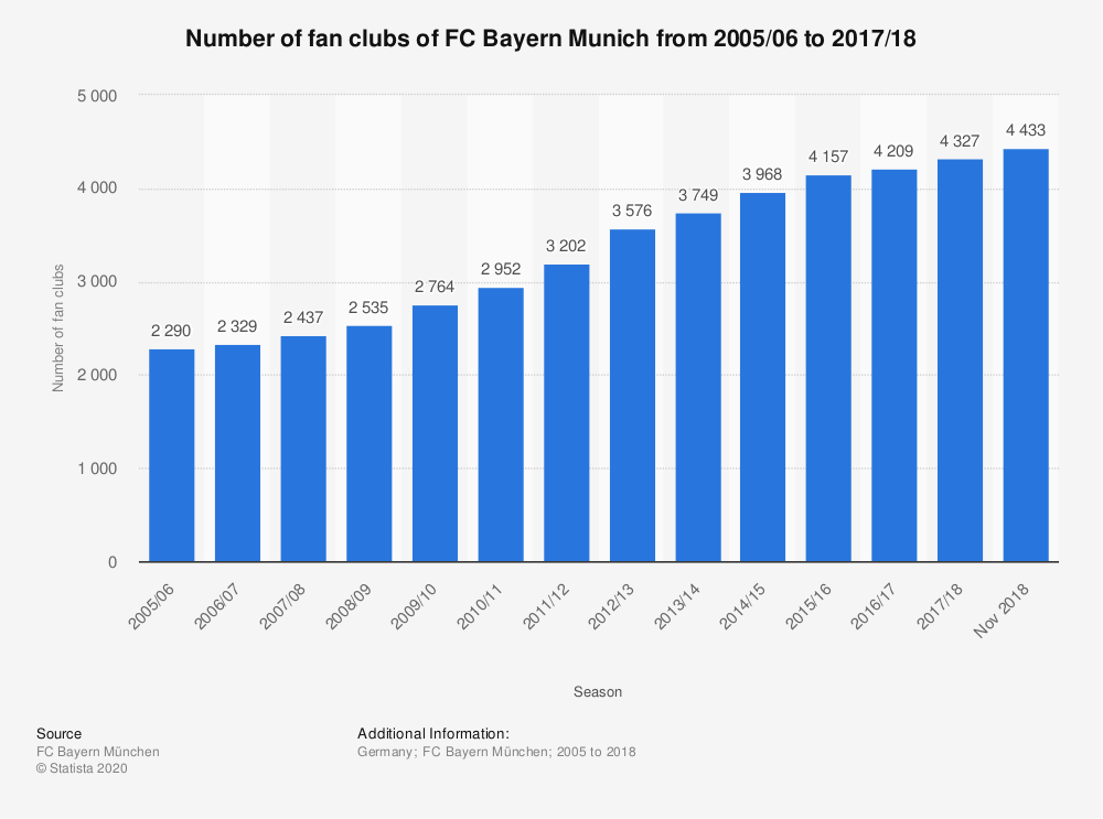 Statistic: Number of fan clubs of FC Bayern Munich from 2005/06 to 2017/18 | Statista
