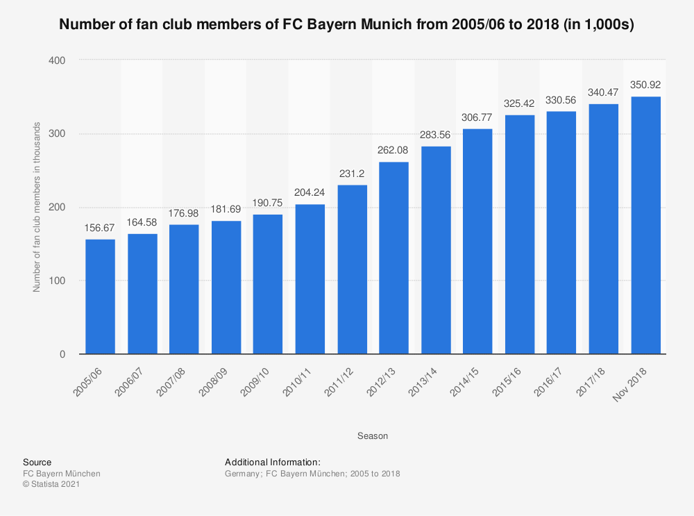 Statistic: Number of fan club members of FC Bayern Munich from 2005/06 to 2018 (in 1,000s) | Statista