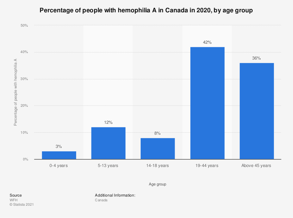 Statistic: Percentage of people with hemophilia A in Canada in 2017, by age group | Statista