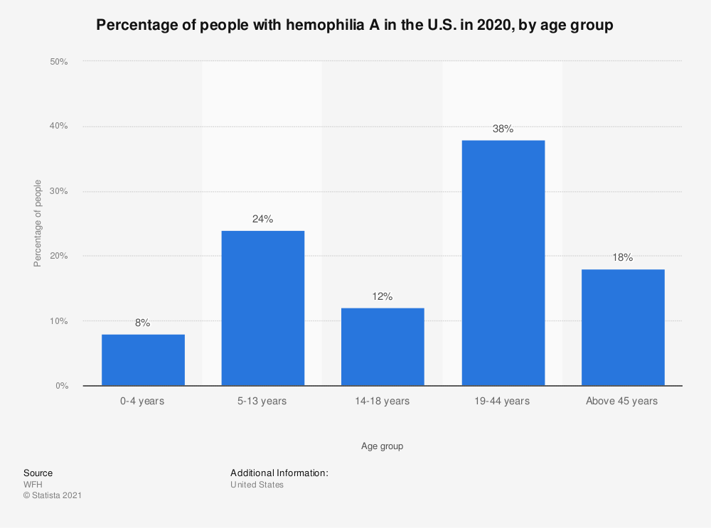Statistic: Percentage of people with hemophilia A  in the U.S. in 2018, by age group | Statista