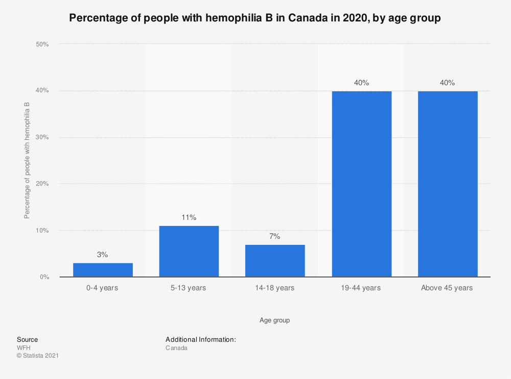 Statistic: Percentage of people with hemophilia B in Canada in 2018, by age group | Statista