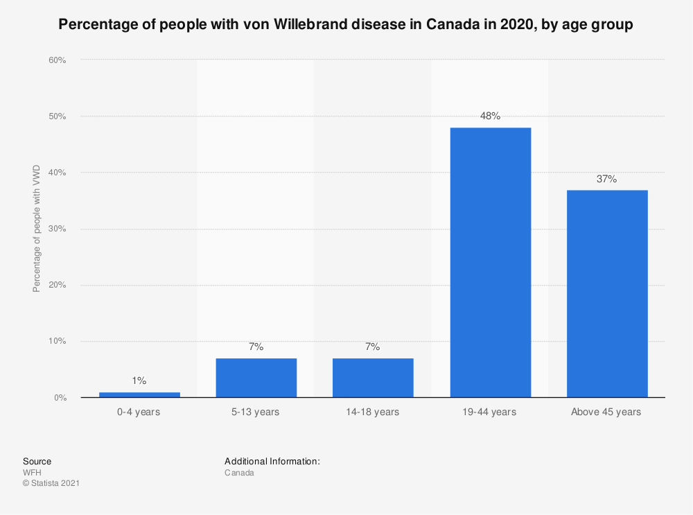 Statistic: Percentage of people with von Willebrand disease in Canada in 2019, by age group | Statista
