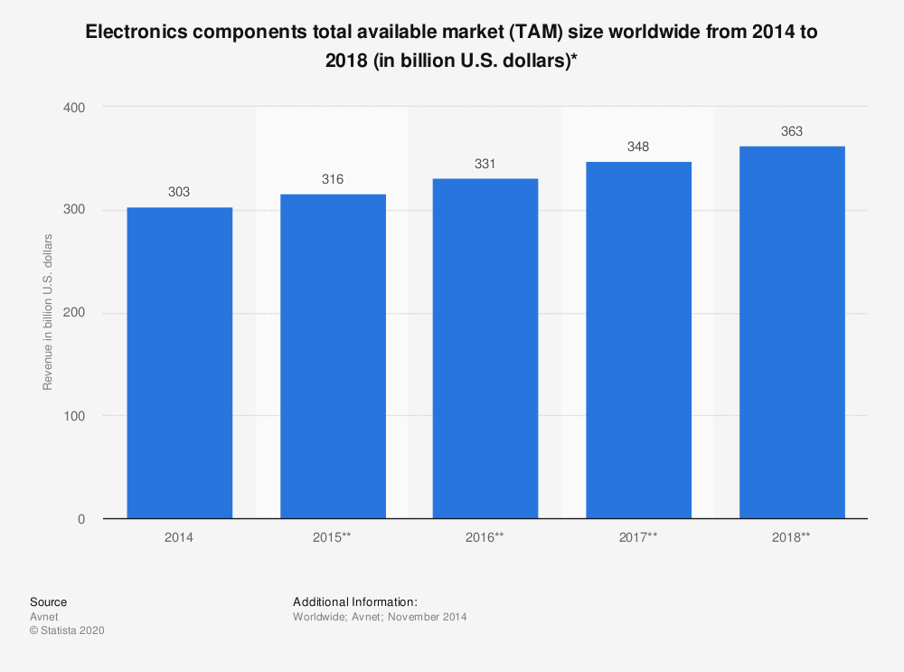 Statistic: Electronics components total available market (TAM) size worldwide from 2014 to 2018 (in billion U.S. dollars)* | Statista