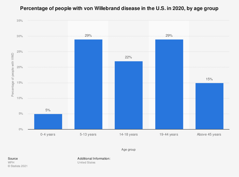 Statistic: Percentage of people with von Willebrand disease in the U.S. in 2017, by age group | Statista