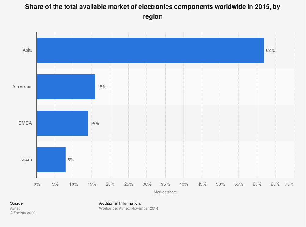 Statistic: Share of the total available market of electronics components worldwide in 2015, by region | Statista