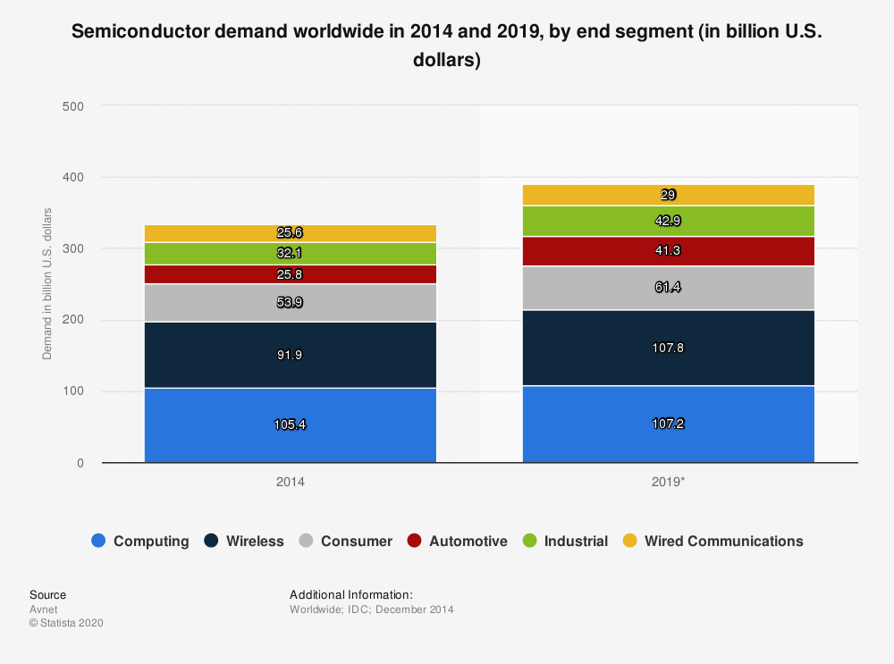 Statistic: Semiconductor demand worldwide in 2014 and 2019, by end segment (in billion U.S. dollars) | Statista