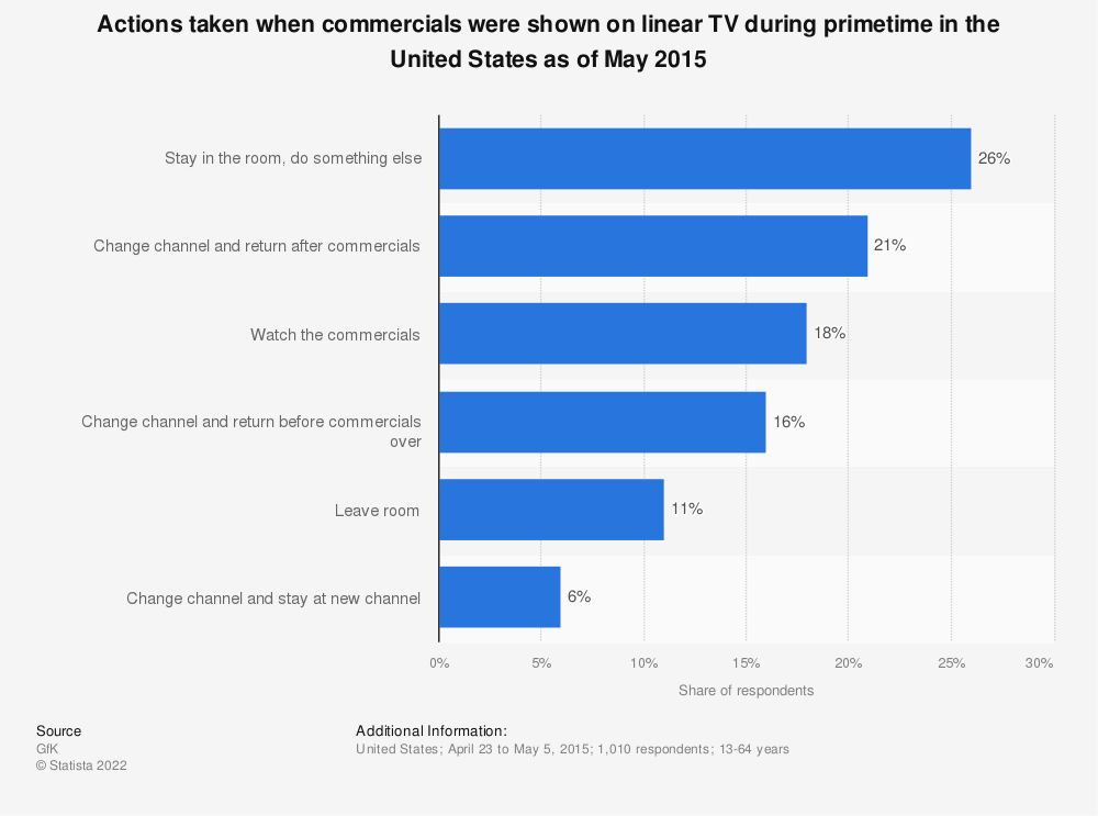 Statistic: Actions taken when commercials were shown on linear TV during primetime in the United States as of May 2015   Statista