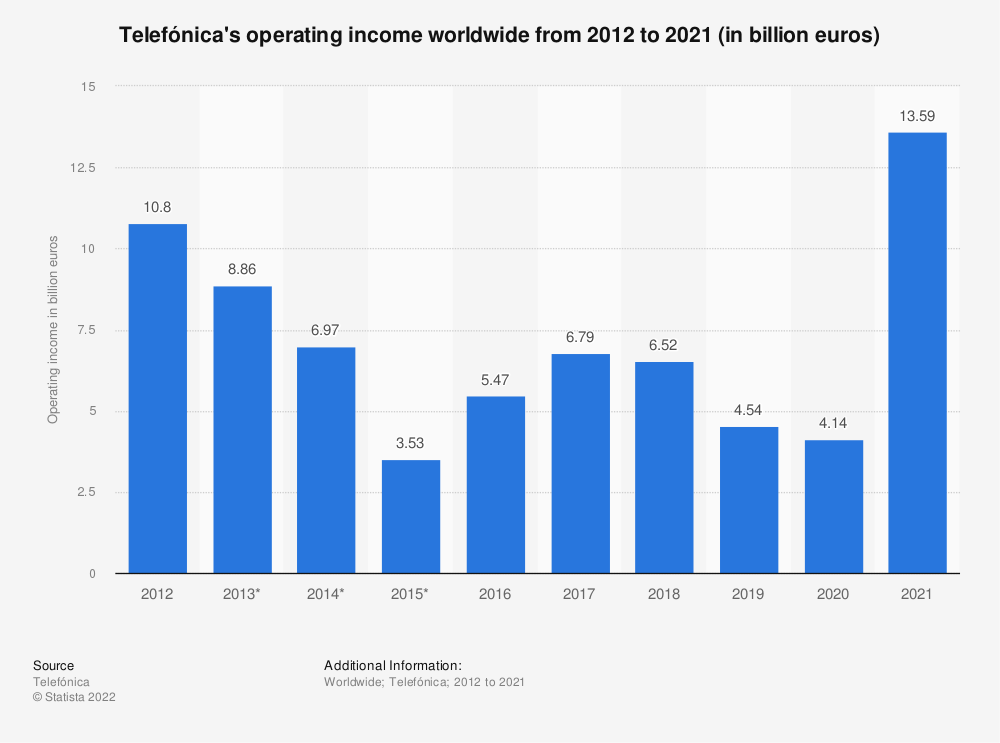 Statistic: Telefónica's operating income worldwide from 2012 to 2018 (in billion euros) | Statista