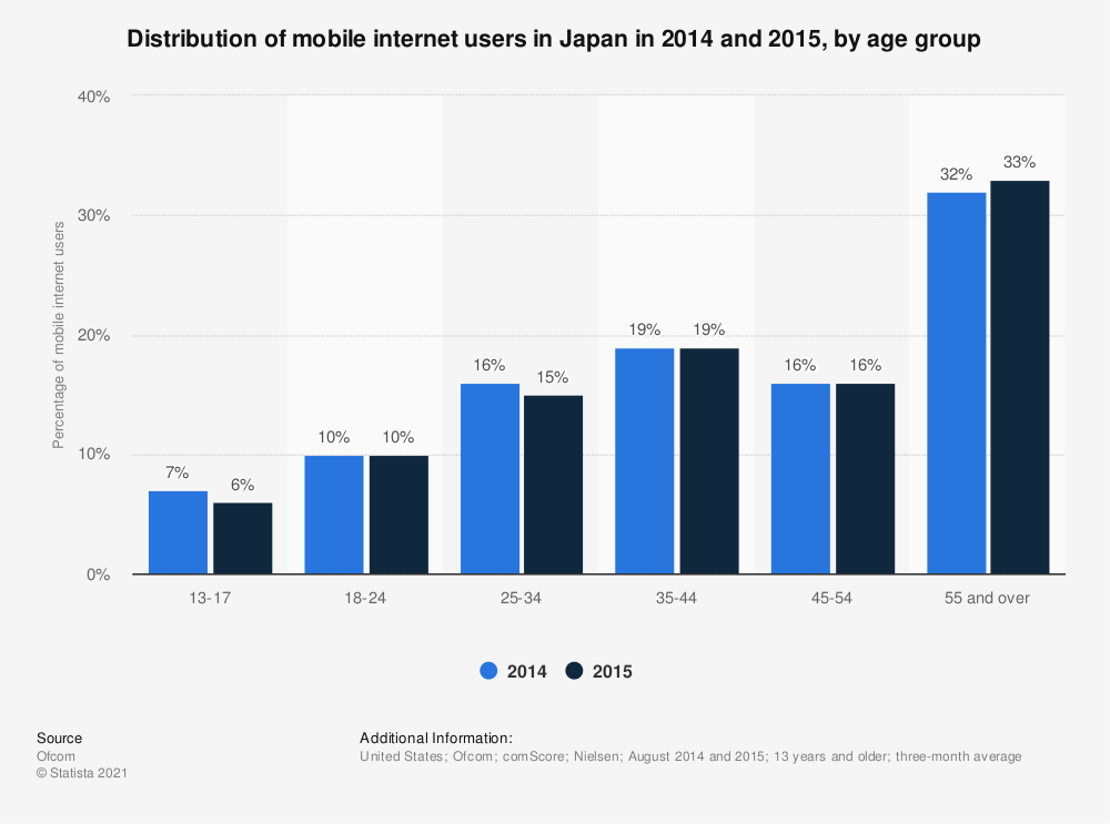 Statistic: Distribution of mobile internet users in Japan in 2014 and 2015, by age group | Statista