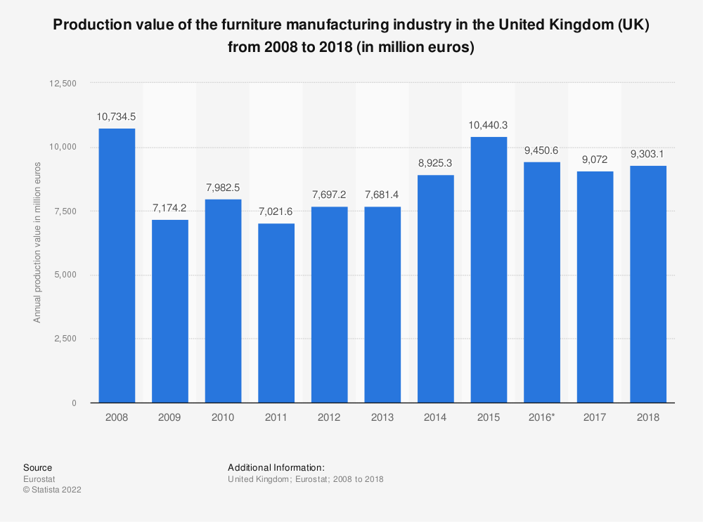 Statistic: Production value of the furniture manufacturing industry in the United Kingdom (UK) from 2008 to 2015 (in million euros) | Statista