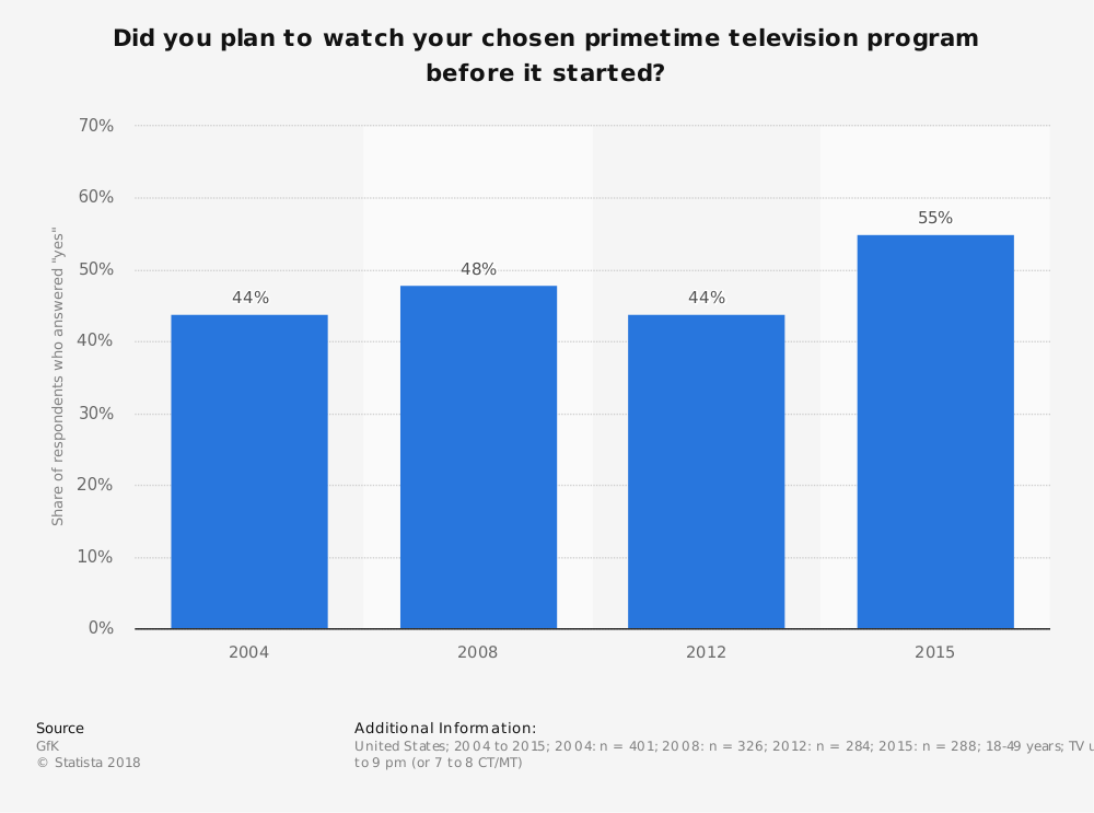 Statistic: Did you plan to watch your chosen primetime television program before it started? | Statista