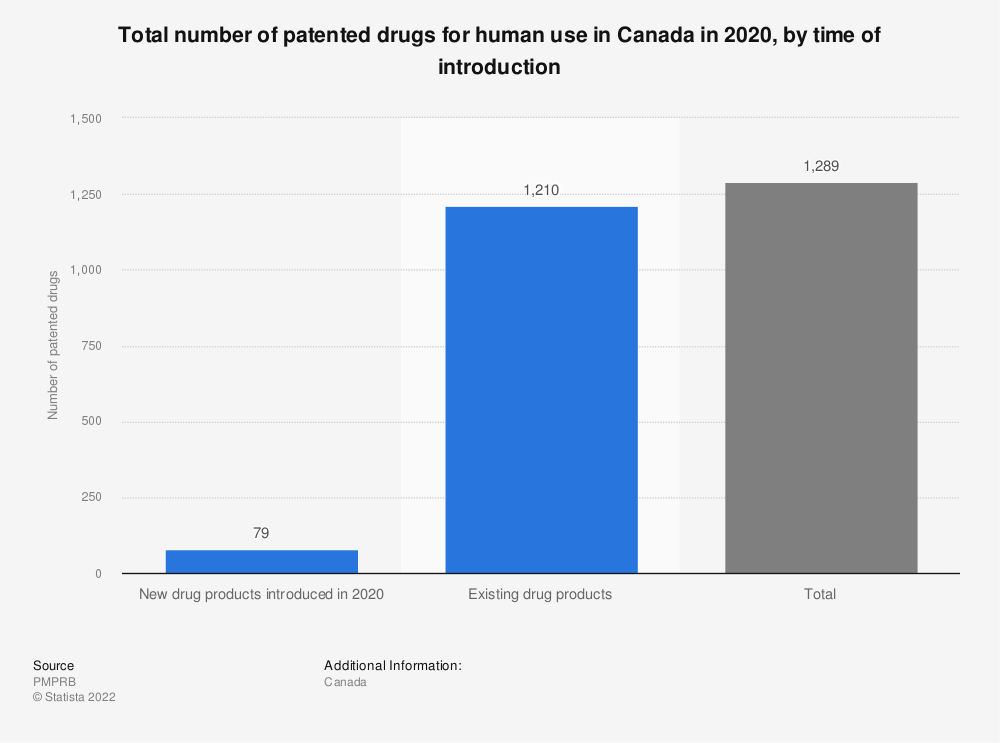 Statistic: Total number of patented drugs for human use in Canada in 2018, by time of introduction | Statista