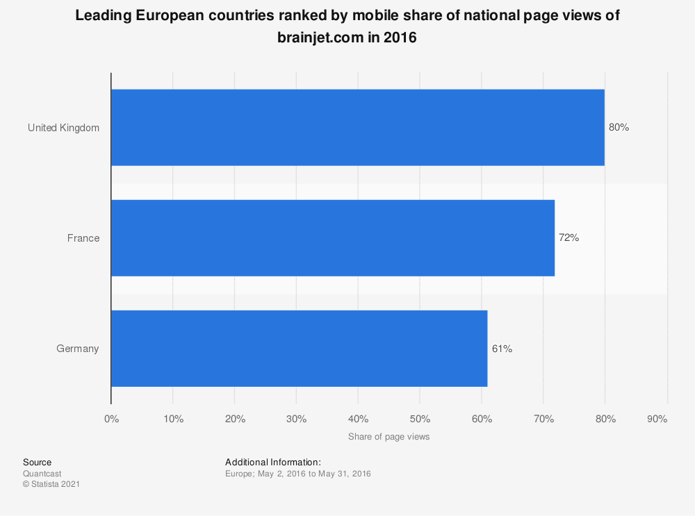 Statistic: Leading European countries ranked by mobile share of national page views of brainjet.com in 2016 | Statista