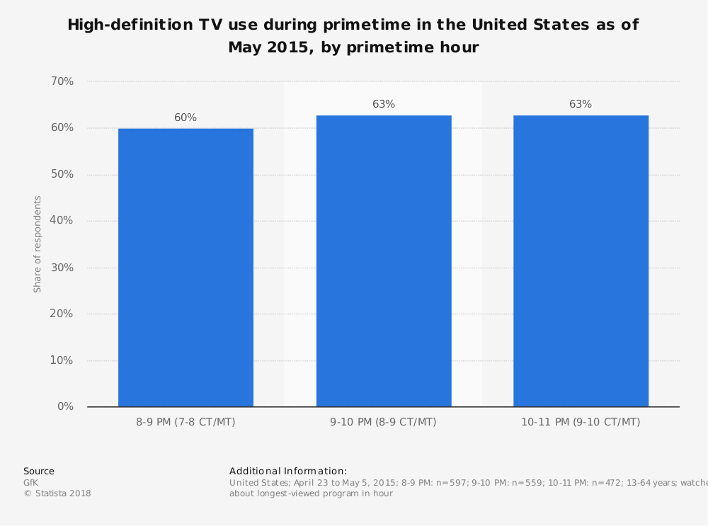 Statistic: High-definition TV use during primetime in the United States as of May 2015, by primetime hour | Statista