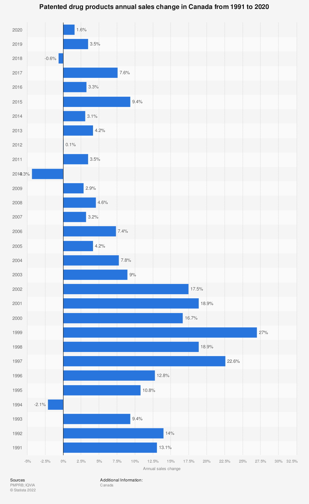 Statistic: Patented drug products annual sales change in Canada from 1991 to 2019 | Statista