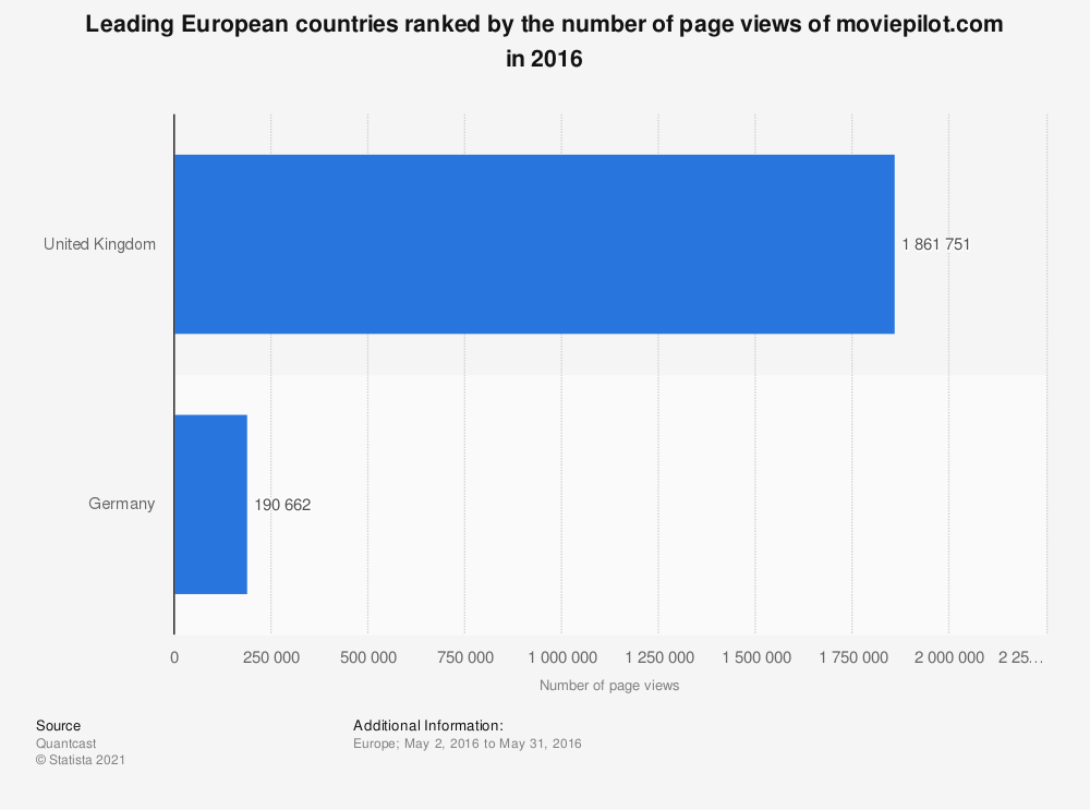 Statistic: Leading European countries ranked by the number of page views of moviepilot.com in 2016 | Statista