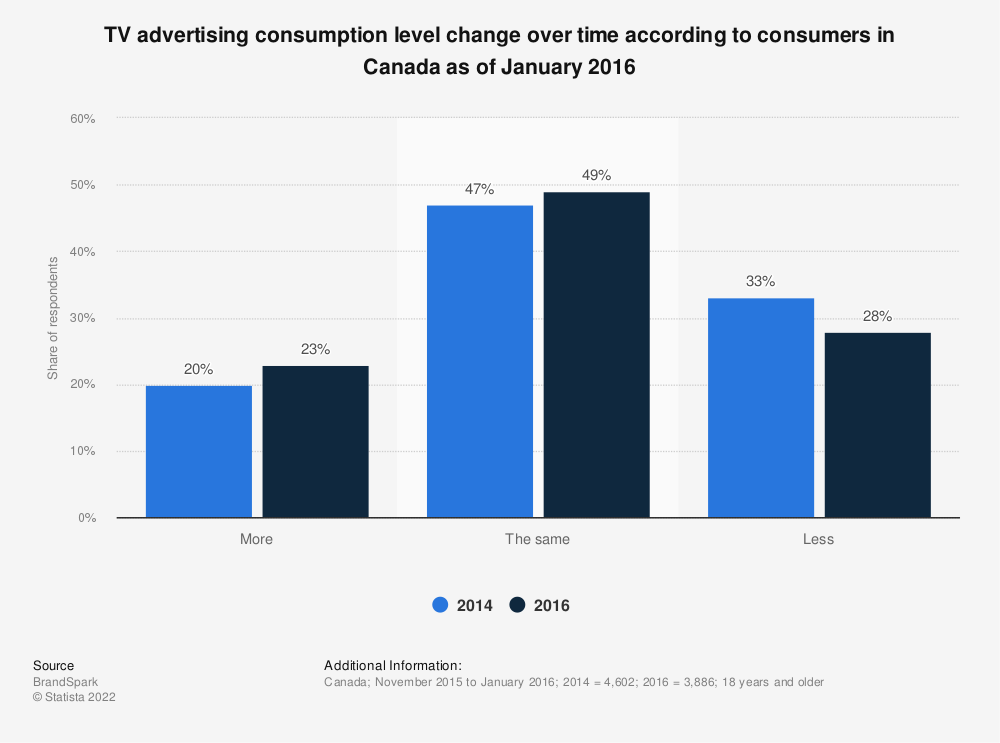 Statistic: TV advertising consumption level change over time according to consumers in Canada as of January 2016 | Statista
