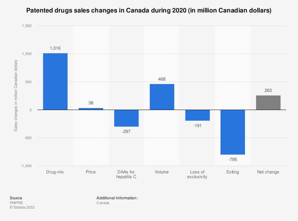 Statistic: Patented drugs sales changes in Canada during 2017 (in million Canadian dollars) | Statista