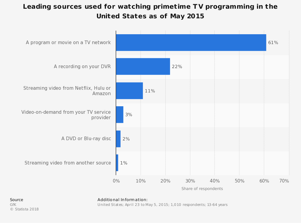 Statistic: Leading sources used for watching primetime TV programming in the United States as of May 2015 | Statista