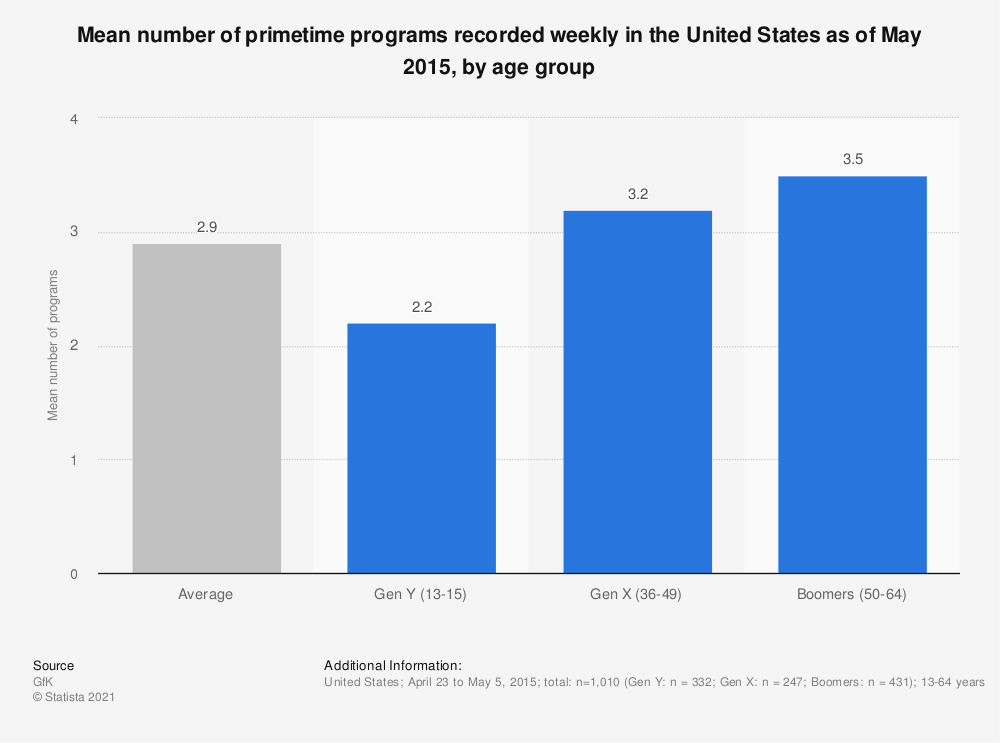 Statistic: Mean number of primetime programs recorded weekly in the United States as of May 2015, by age group | Statista