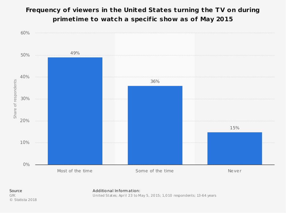 Statistic: Frequency of viewers in the United States turning the TV on during primetime to watch a specific show as of May 2015 | Statista